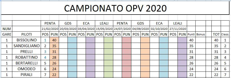 OPV 2020 RISULTATI GARA 1 Clacam28