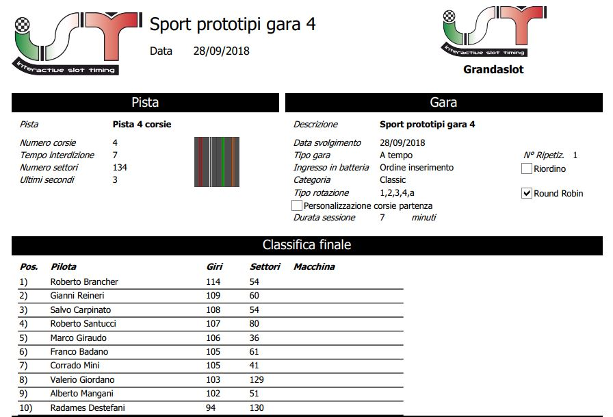 Sport prototipi risultati gara 4 Clagar14