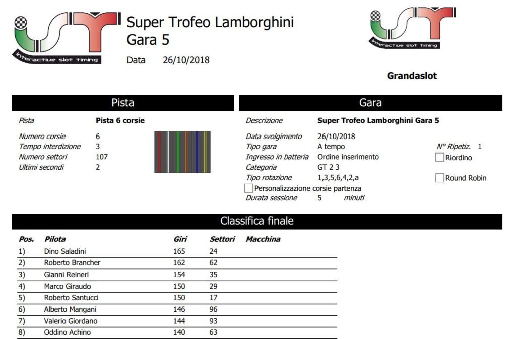 Trofeo Lamborghini gara 5 risultati Clagar16