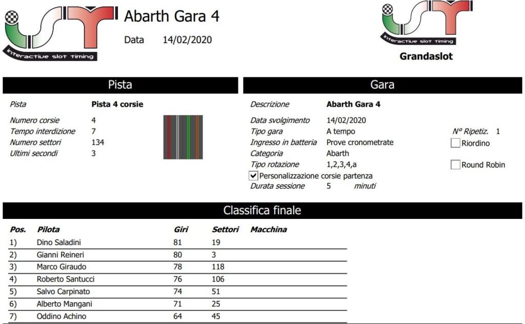 CAMPIONATO ABARTH 2000 GARA 4 RISULTATI Clagar25