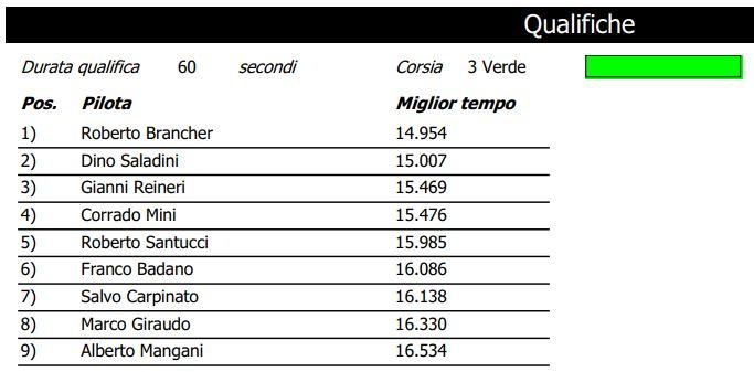 CAMPIONATO ABARTH 2000 GARA 3 RISULTATI Qualif10