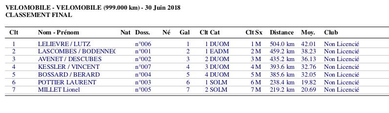Lunar Cup - 12 heures de Chartres vélomobiles les 30 juin-01 juillet 2018 - Page 5 Class_10