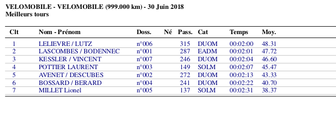 Lunar Cup - 12 heures de Chartres vélomobiles les 30 juin-01 juillet 2018 - Page 5 Meill_10