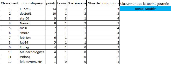 [Les Pronos de Fred 2020-2021 / Saison 15]10eme journée 10eme_12