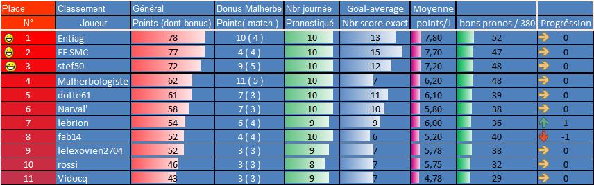 [Les Pronos de Fred 2021-2022 / Saison 16]11eme journée 10eme_16
