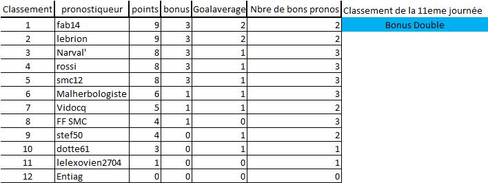 [Les Pronos de Fred 2020-2021 / Saison 15]11eme journée 11eme_12