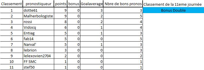 [Les Pronos de Fred 2021-2022 / Saison 16]11eme journée 11eme_15