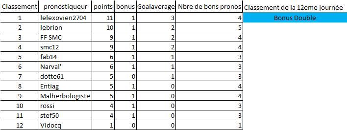 [Les Pronos de Fred 2019-2020 / Saison 14]12eme journée 12e_jo13