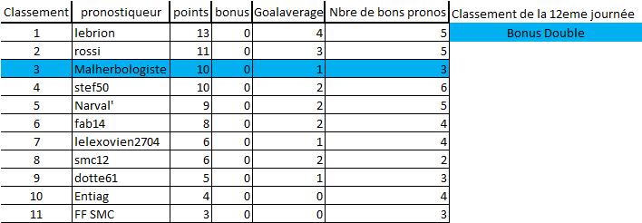 [Les Pronos de Fred 2020-2021 / Saison 15]12eme journée 12eme_12