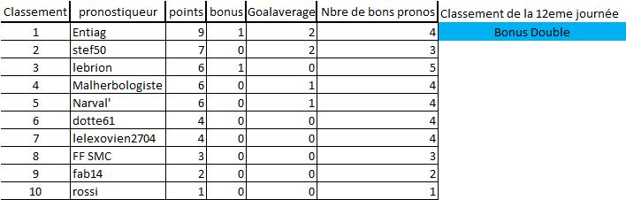 [Les Pronos de Fred 2021-2022 / Saison 16]12eme journée 12eme_15