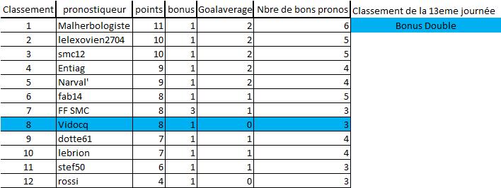 [Les Pronos de Fred 2019-2020 / Saison 14]13eme journée 13e_jo12
