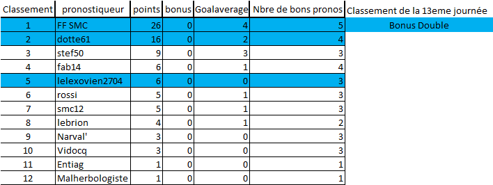 [Les Pronos de Fred 2020-2021 / Saison 15]13eme journée 13eme_12