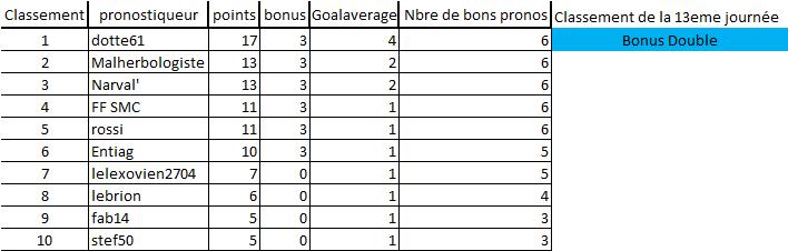 [Les Pronos de Fred 2021-2022 / Saison 16]13eme journée 13eme_15