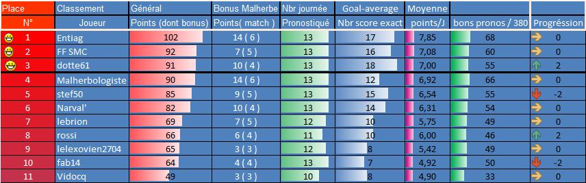 [Les Pronos de Fred 2021-2022 / Saison 16]14eme journée 13eme_16