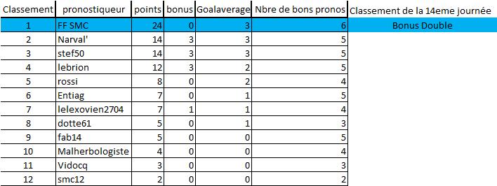 [Les Pronos de Fred 2019-2020 / Saison 14]14eme journée 14e_jo12