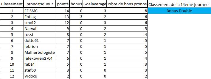[Les Pronos de Fred 2020-2021 / Saison 15]14eme journée 14eme_12