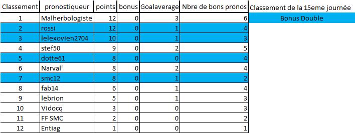 [Les Pronos de Fred 2019-2020 / Saison 14]15eme journée 15e_jo10