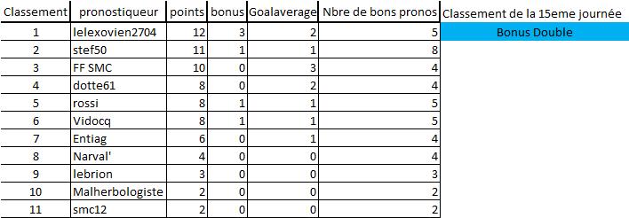 [Les Pronos de Fred 2020-2021 / Saison 15]15eme journée 15eme_10
