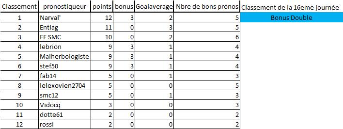 [Les Pronos de Fred 2019-2020 / Saison 14]16eme journée 16e_jo12