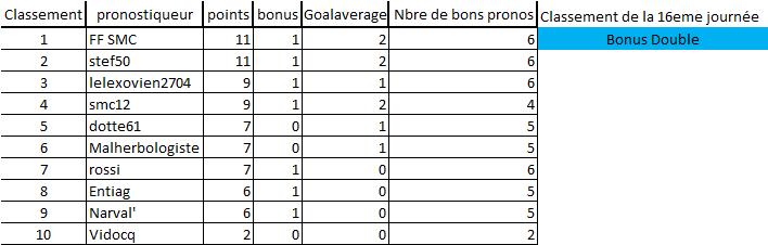 [Les Pronos de Fred 2020-2021 / Saison 15]16eme journée 16eme_12