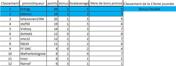 [Les Pronos de Fred 2019-2020 / Saison 14]17eme journée 17e_jo13