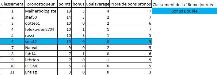 [Les Pronos de Fred 2020-2021 / Saison 15]18eme journée 18eme_14