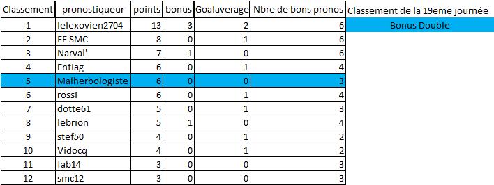 [Les Pronos de Fred 2019-2020 / Saison 14]19eme journée 19e_jo13