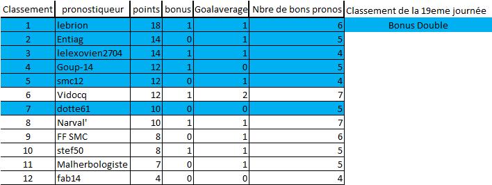 [Les Pronos de Fred 2018-2019 / Saison 13 ]19e journée 19eme_10