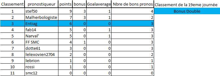 [Les Pronos de Fred 2020-2021 / Saison 15]19eme journée 19eme_12