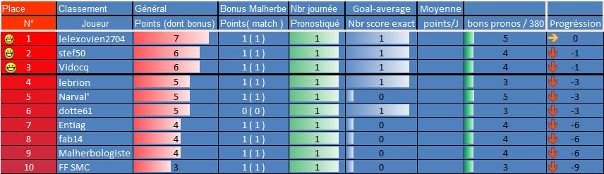 [Les Pronos de Fred 2021-2022 / Saison 16]2eme journée 1ere_g12