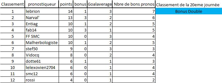 [Les Pronos de Fred 2019-2020 / Saison 14]20eme journée 20e_jo12