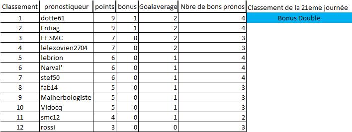 [Les Pronos de Fred 2019-2020 / Saison 14]21eme journée 21e_jo12