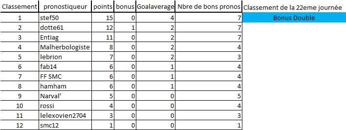 [Les Pronos de Fred 2020-2021 / Saison 15]22eme journée 22eme_13