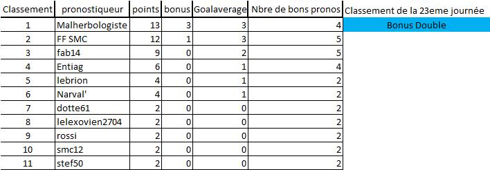 [Les Pronos de Fred 2020-2021 / Saison 15]23eme journée 23eme_13