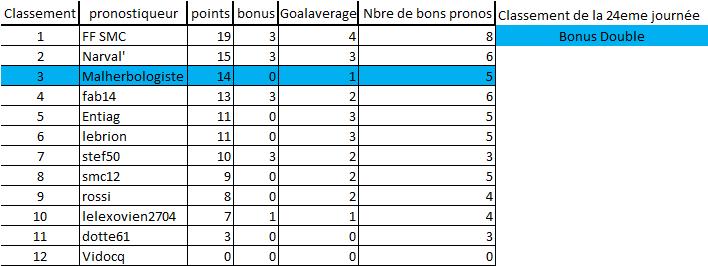 [Les Pronos de Fred 2019-2020 / Saison 14]24eme journée 24e_jo12