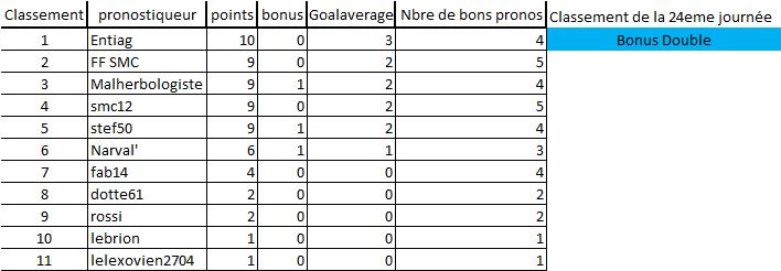 [Les Pronos de Fred 2020-2021 / Saison 15]24eme journée 24eme_12