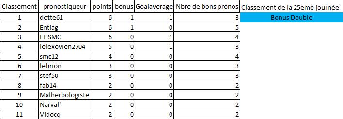 [Les Pronos de Fred 2019-2020 / Saison 14]25eme journée 25e_jo12