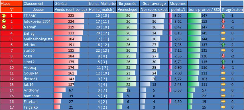 [Les Pronos de Fred 2018-2019 / Saison 13]27e journée - 9 Avril Nimes-Rennes 26eme_11