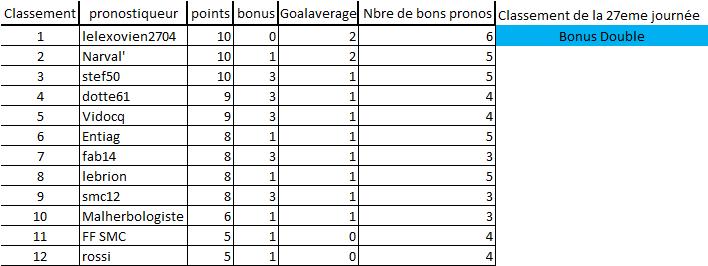[Les Pronos de Fred 2019-2020 / Saison 14]27eme journée 27e_jo13