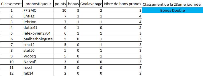 [Les Pronos de Fred 2018-2019 / Saison 13]28e journée 17 Avril Nantes-PSG 28eme_10