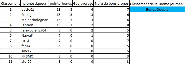 [Les Pronos de Fred 2020-2021 / Saison 15]28eme journée 28eme_12