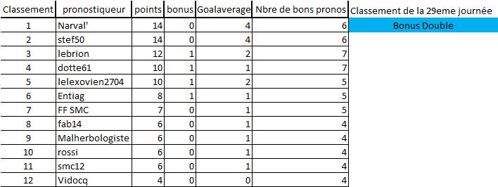 [Les Pronos de Fred 2018-2019 / Saison 13]29e journée 29eme_10
