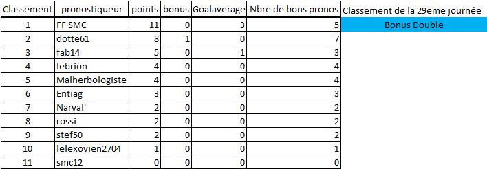 [Les Pronos de Fred 2020-2021 / Saison 15]29eme journée 29eme_14
