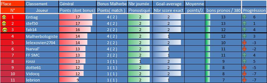[Les Pronos de Fred 2021-2022 / Saison 16]3eme journée 2eme_g12