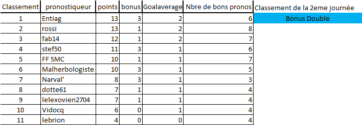 [Les Pronos de Fred 2021-2022 / Saison 16]2eme journée 2eme_j13