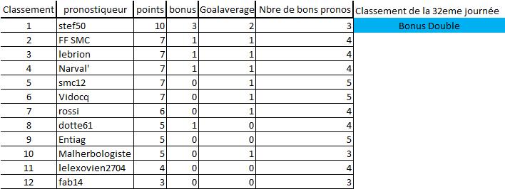 [Les Pronos de Fred 2018-2019 / Saison 13]32e journée 32eme_10