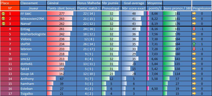 [Les Pronos de Fred 2018-2019 / Saison 13]33e journée 32eme_11