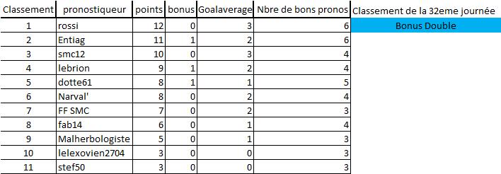 [Les Pronos de Fred 2020-2021 / Saison 15]32eme journée 32eme_12
