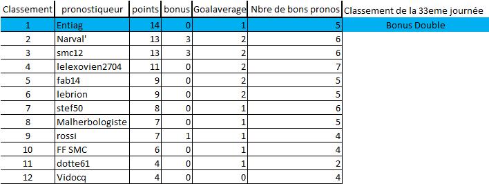 [Les Pronos de Fred 2018-2019 / Saison 13]33e journée 33eme_10