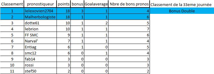 [Les Pronos de Fred 2020-2021 / Saison 15]33eme journée 33eme_13